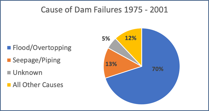 FIGURE 2 – CAUSE OF DAM FAILURES FROM 1975 TO 2001   I   NPDP, 2008B