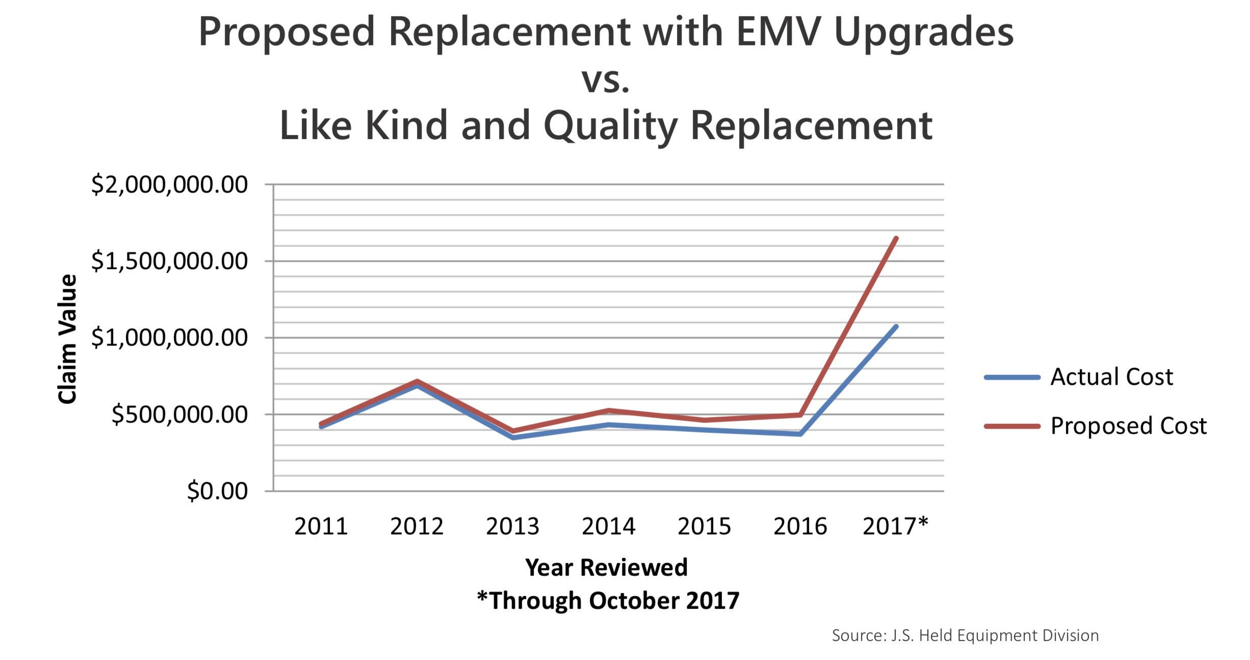 FIGURE 7 - PROPOSED REPLACEMENT WITH EMV UPGRADES VS LIKE KIND AND QUALITY REPLACEMENT