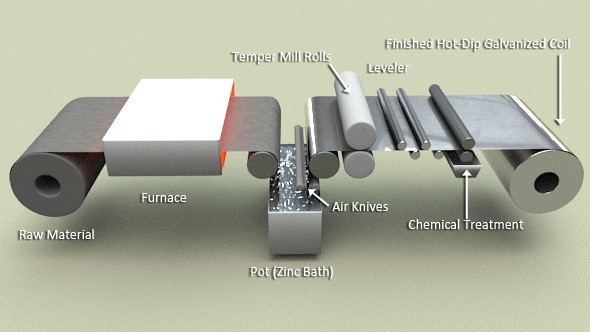 FIG. 1 - STEEL COATING PROCESS. ILLUSTRATION BY STEEL DYNAMICS