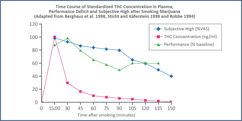 Figure 3 – Time course for THC concentration in plasma, performance deficits, and subjective high (from: Compton, 2017)