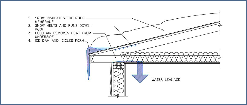 Fig. 1 - Depiction of an Ice Dam with Water Infiltration