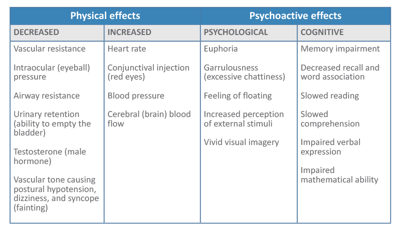 Table 1 – Acute (short-term) effects following THC exposure